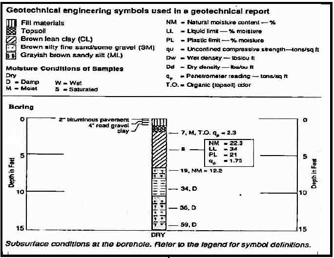 TECHNICAL SERVICES DIGEST 210 page 2 Why You Need a Geotechnical Report A building situated on compressible soil may present serious problems.