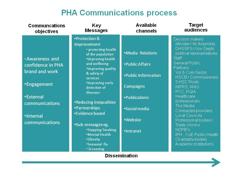 4.0 Implementation The implementation of this strategy requires that we maximise all of our communication resources throughout the PHA both individually and collectively and make sure that we are