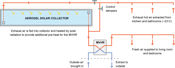 Aerogel solar collector Active solar air system anticipated to increase the efficiency of the MVHR Normally an MVHR uses extracted heat from