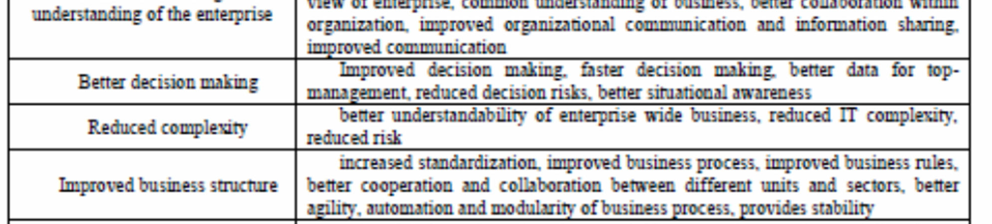 EA Benefits And Their Categorization By Wan Et Al. (2013) 76