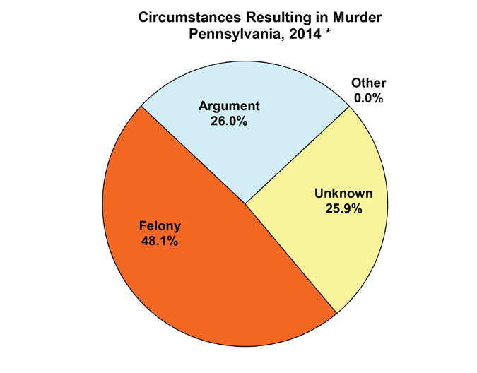 7 percent of murders were committed by someone known by the murder victim. Data indicates that for a large percentage (64.