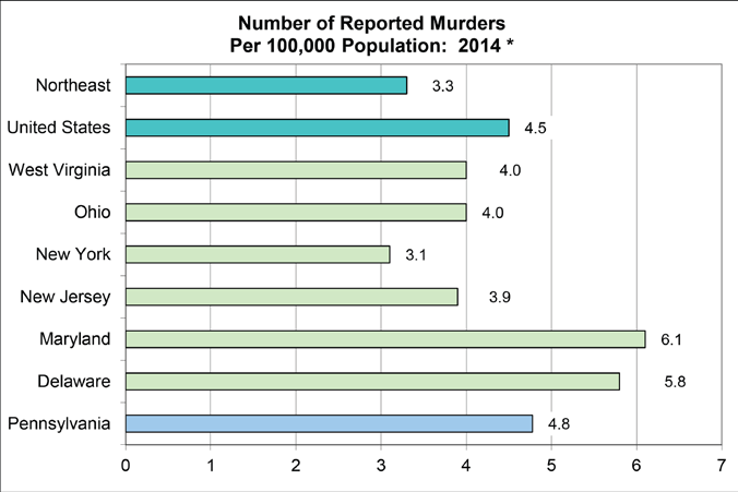 Pennsylvania s 2014 reported murder rate of 4.8 murders per 100,000 population was greater than both the national rate of 4.5 and the Northeast Regional rate of 3.