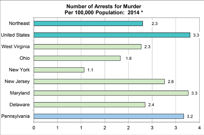 Pennsylvania s arrest rate for murder was higher than the Northeast Regional rate of 2.3 and lower than the national rate of 3.3 in 2014.