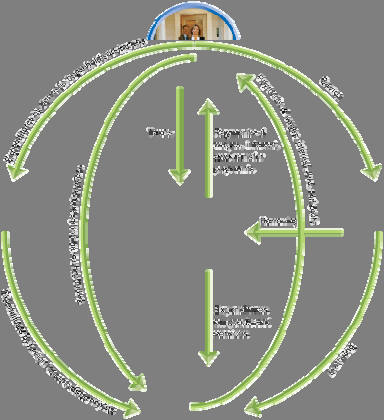 Production, Income, and the Circular-Flow Diagram FIGURE 19-1 The Circular Flow and the Measurement of GDP The circular-flow diagram illustrates the