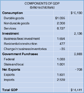 An Equation for GDP and Some Actual Values FIGURE 19-2 Components of GDP in 2008 Consumption accounts for 70 percent of GDP, far more than any of the other components.