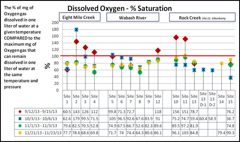 The following test results are from September through November 2013. Oxygen is as important to life in water as it is to life on land.