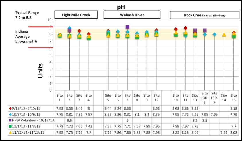 Volume 2, Issue 1 Page 3 The ph level is an important measure of water quality because aquatic organisms are sensitive to ph. Many natural processes affect ph.