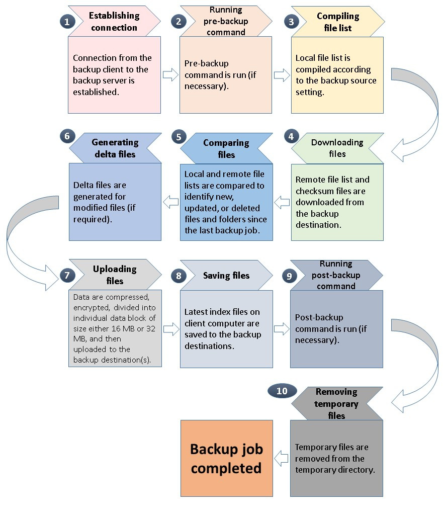 6 Overview on Backup Process The