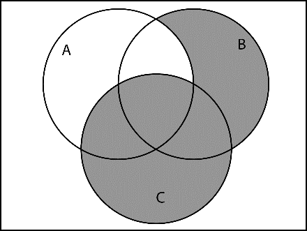 Next we put the graphs for A B and C next to each other. A B C Now put them together.