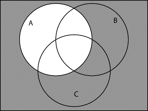 Venn Diagrams for 3 Sets: Here's the beginning Venn diagram associated with 3 sets. Complements, unions and intersections are handled in the same way as they were with 2 set Venn diagrams.