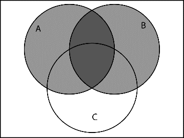Example: Create a Venn diagram for A B C. We need to work from left to right.