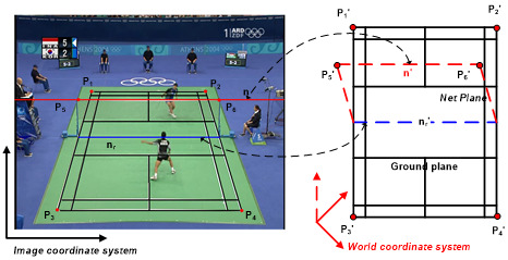 Player segmentation and tracking in the image provide the position of each player in the picture Visual features extraction in the 3D domain smoothing player motion in the 3D domain give the real