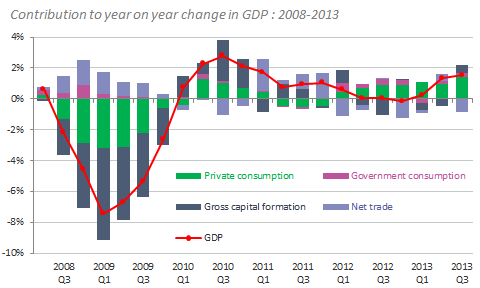 Figure 2: Contribution of expenditure components to year-on-year growth in GDP: UK Q2 2008 Q3 2013 Though business investment must play its part in economic recovery too With austerity set to