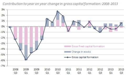 Figure 3: Contribution to year-on-year growth in gross capital formation: UK Q2 2008 Q3 2013 Figure 4: Contribution of investment components to gross fixed capital