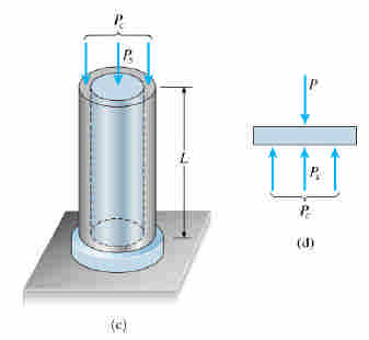 encased in a hollow circular copper subjected to a compressive force P C for steel : E s, A s for copper : E c, A c determine P s, P c, s, c, P s : force in steel, P c : force