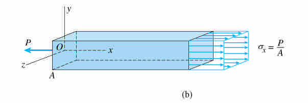consider a prismatic bar subjected to an axial