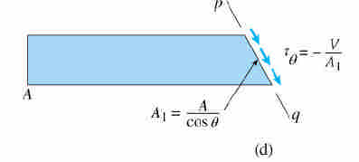 shown in figure also using the trigonometric relations, we get