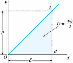 if P is maintained below the linear elastic range U P = CC = W = P L CC U = P L CCC = E A CCC E A E A L also k = E A CC thus U = P CC = k CC L k the