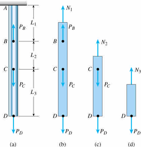 .3 Changes in Length Under Nonuniform Conditions consider a prismatic bar is loaded by one or more axial loads, use the free body diagrams, the axial forces in each segment can be