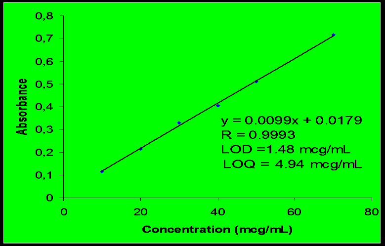 A. Calibration Curve of Tannic Acid by Folin-Ciocalteu s