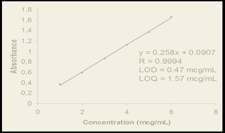 Calibration Curve of Tannic Acid by 1,10-Phenanthroline