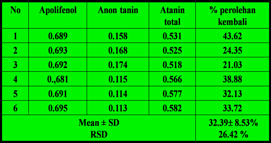 D. Percentage of Recovery of Tannin by 1,10-Phenanthroline Reagent in Psidium guajava leaves CONCLUSION Colorimetric method for determination of