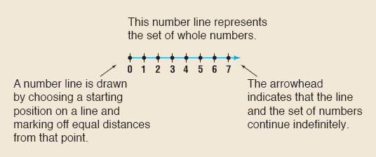 Integers Number Line A line with equal