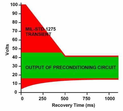 by the series pass MOSFET, while inputs below the input range are boosted. The resulting output is controlled within the operating range of the DC-DC converter. Figure 3. MIL-STD-1275 transients.