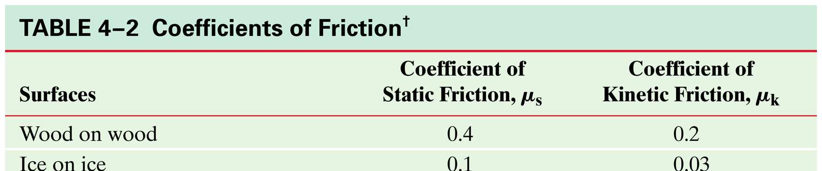 Friction and