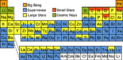 Although some 7 Li formed in the big bang; other Li isotopes