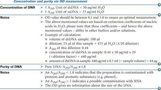 QUANTIFICATION OF EXTRACTED DNA SAMPLE BY SPECTROPHOTEMETRY 50 μg/ml of DNA = 1 OD (optical density) Therefore the concentration is calculated by using following equation: OD 260 of sample X
