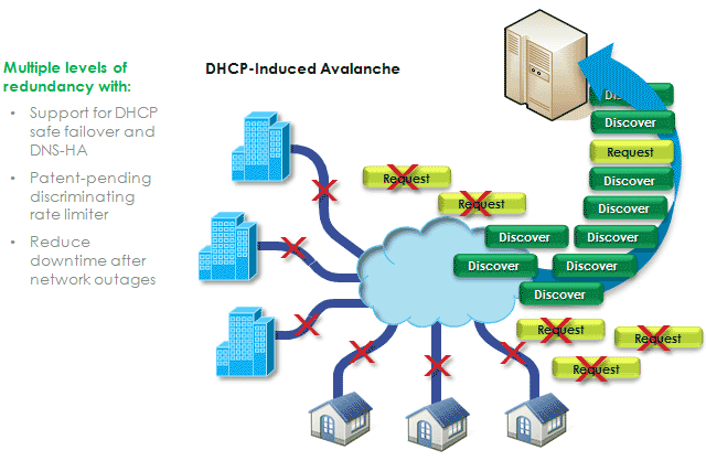 Cisco Prime Network Registrar is a scalable, high-performance, extensible solution that provides integrated DNS, DHCP, and IPAM services collectively, DDI.