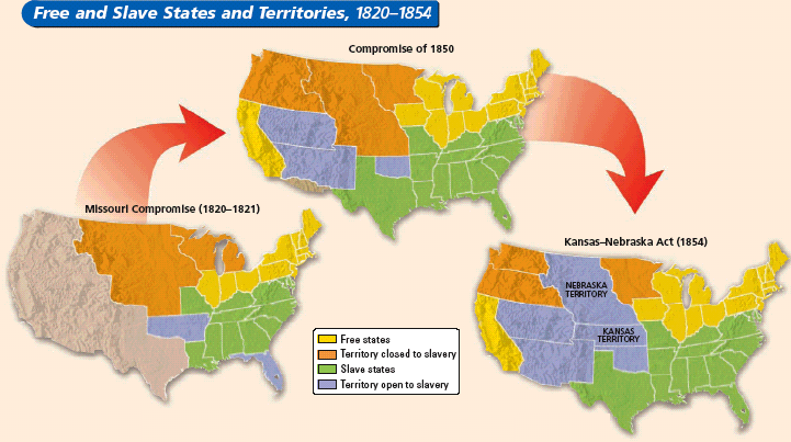 The Kansas-Nebraska Act While the Fugitive Slave Act and Uncle Tom's Cabin heightened the conflicts between the North and the South, the issue of slavery in the territories brought bloodshed to the