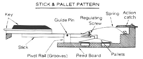 In Bihar The Stick and Pallet : This type has no vertical pins to give problems; the guide pin and pivot rail are usually the culprits. The key has to be carefully removed from the pivot rail.