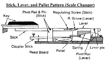The Stick, Lever, and Pallet: The pivot rail fix is similar to the Stick and Pallet, however there are more parts involved, including the coupler sticks which run diagonally underneath the keys, and