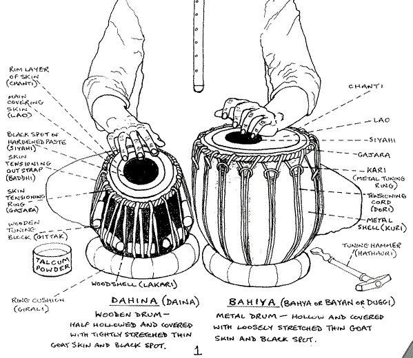 In Bihar Tabla Lesson Of all the drums in the world, the Tabla has to be one of the most complex, involving intricate and finely articulated stroke combinations and intensely developed rhythmic