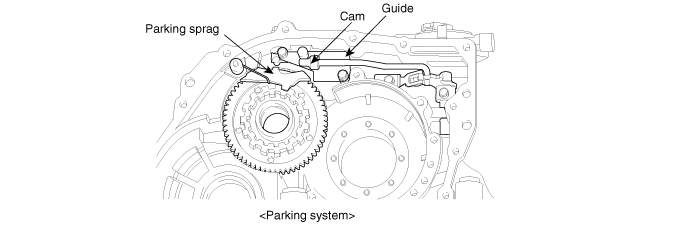 Automatic Transaxle System