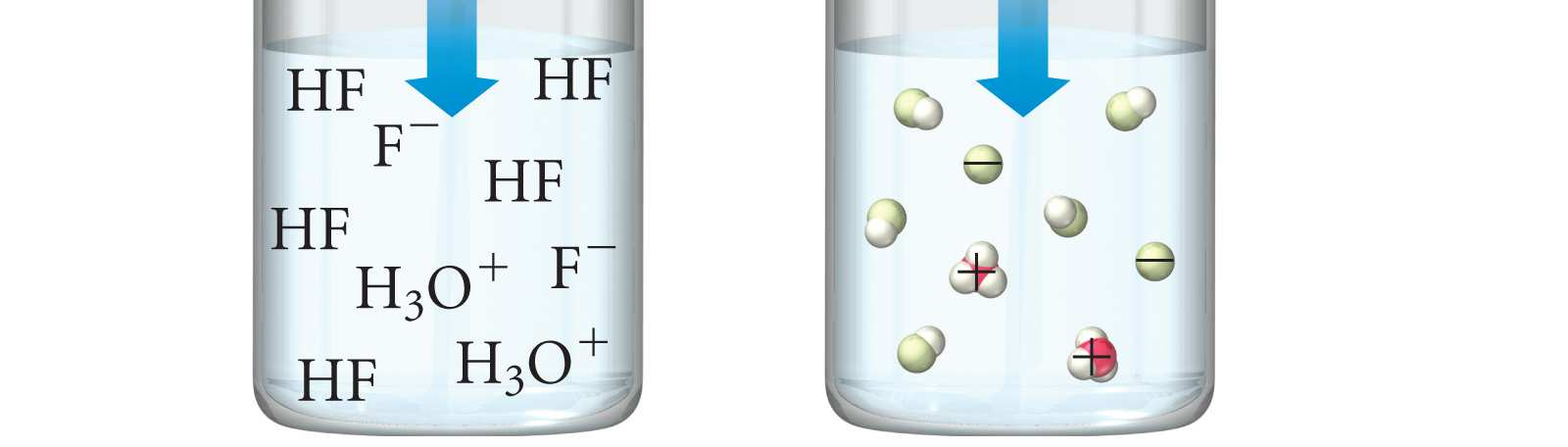 HCl (aq) + H 2 O (l) H 3 O + (aq) + Cl - (aq) Acetate is a stronger base than H 2 O, so the equilibrium favors the left side (K<1).