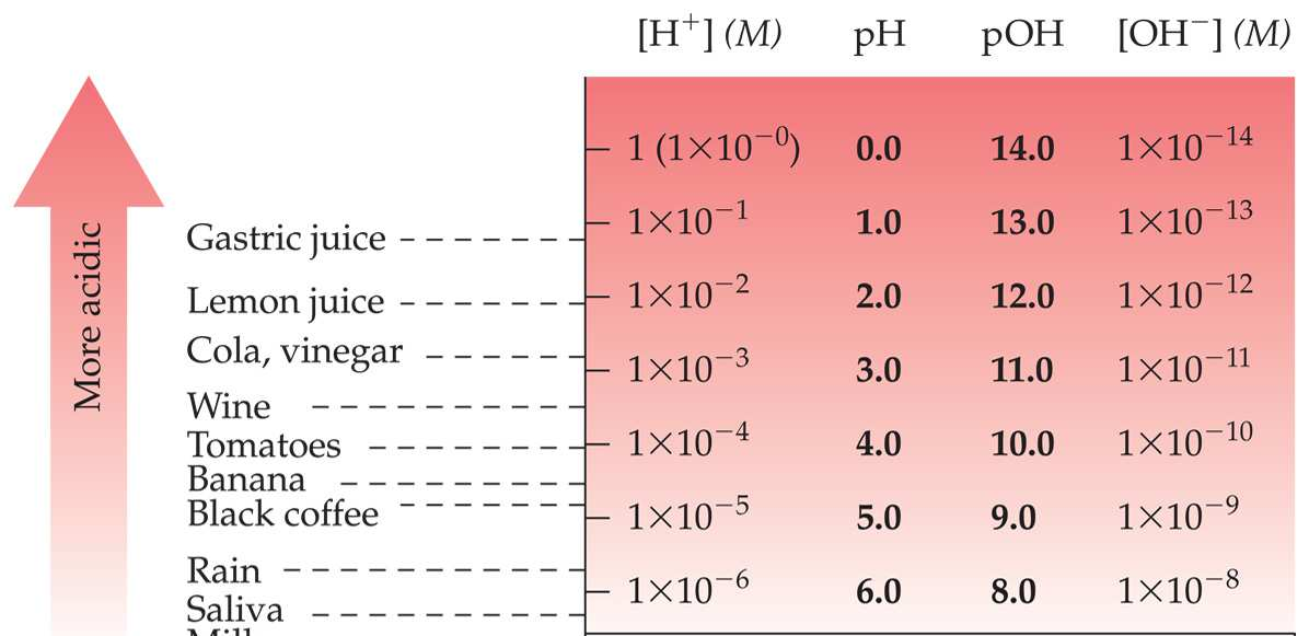 These are the ph values for several common substances.