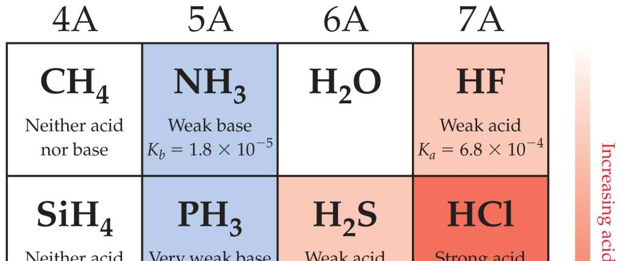 Effect of Cations and Anions 4. Cations of the strong Arrhenius bases will not affect the ph. 5.