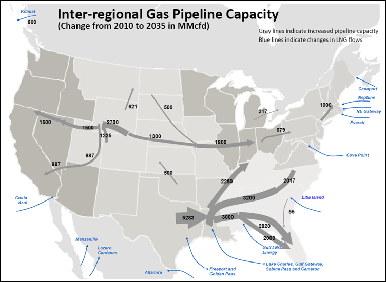 Interregional Pipeline Expansions Roughly 29 Bcfd of incremental pipeline capacity is built from 2011 to 2020 and from 2021 to 2035 an additional 14 Bcfd is built.