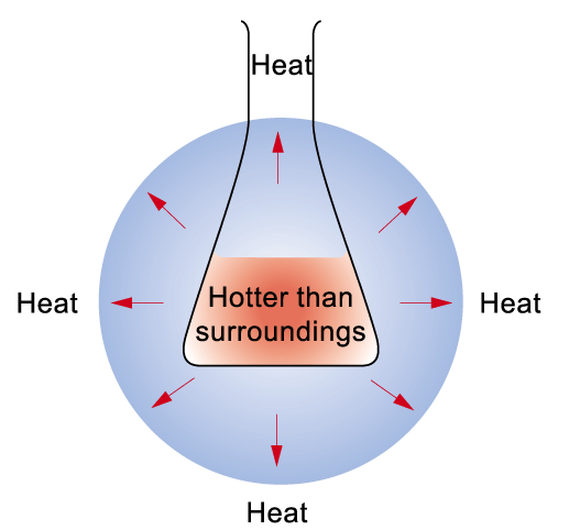 Exothermic and endothermic reactions When a chemical reaction happens, there can be a net transfer of energy