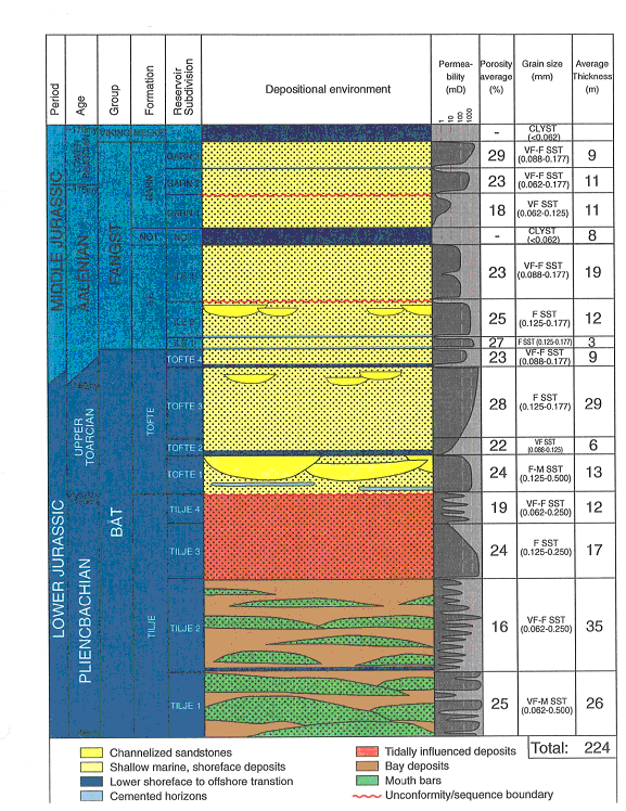 Figure 2: Stratigraphical sub division of the Norne reservoir (Statoil, 2001).