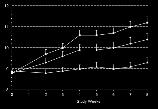 37 mg/kg (n=30)* Placebo (n=30) OBSERVATIONS Statistically Significant, Dose-dependent Hb Increase for Both Cohorts 93.