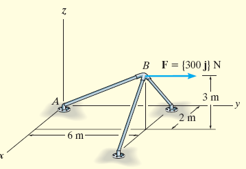 Example 2.17 The frame is subjected to a horizontal force F = {300j} N. Determine the components of this force parallel and perpendicular to the member AB.