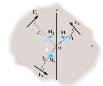 rotate about the point or axis Torque tendency of rotation caused by F