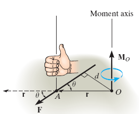 force F about point O can be expressed using cross product M O = r x F For magnitude of cross