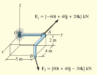 Example 4.4 Two forces act on the rod.