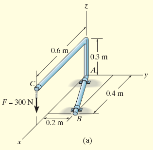 Example 4.8 Determine the moment produced by the force F which tends to rotate the rod about the AB axis. 0.6 0 rc 0, 0 F 0.