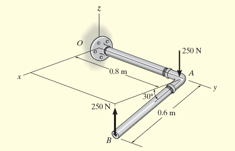 Example 4.12 Determine the couple moment acting on the pipe.